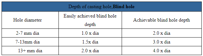 blind hole depth for investment casting process