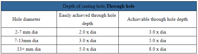 through hole depth for investment casting